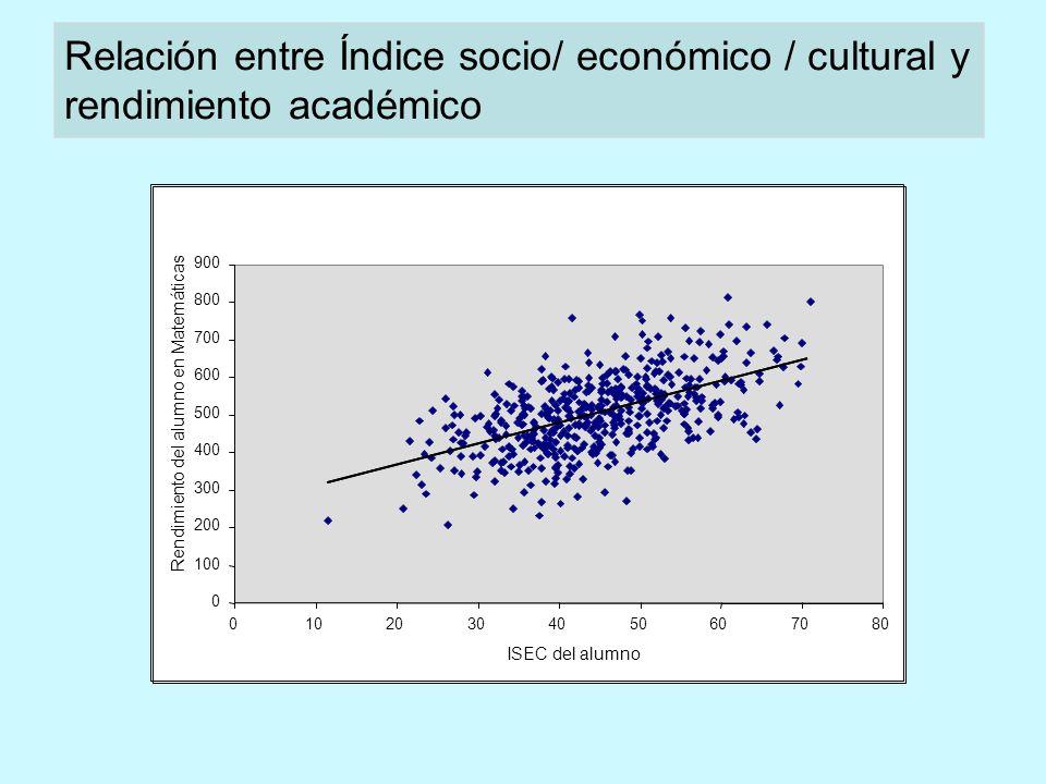 0 100 200 300 400 500 600 700 800 900 01020304050607080 ISEC del alumno Rendimiento del alumno en Matemáticas Relación entre Índice socio/ económico / cultural y rendimiento académico