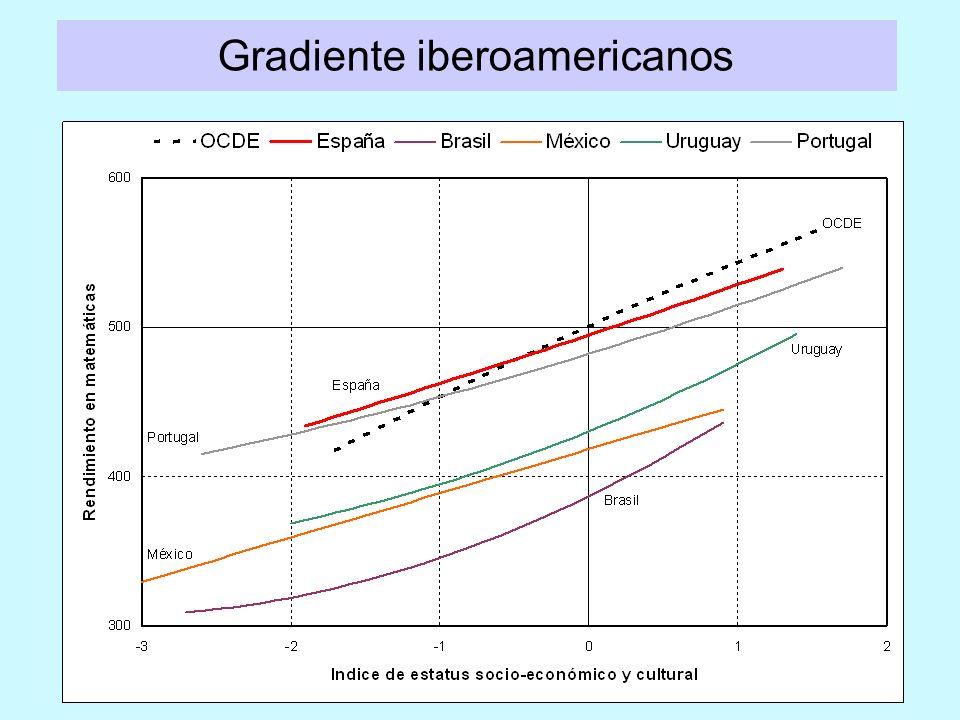 Gradiente iberoamericanos