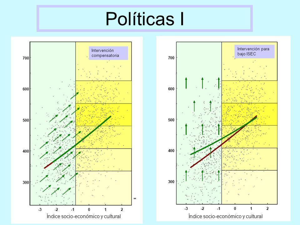 Políticas I Índice socio-económico y cultural Intervención compensatoria Intervención para bajo ISEC