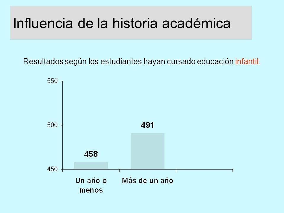 Resultados según los estudiantes hayan cursado educación infantil: Influencia de la historia académica