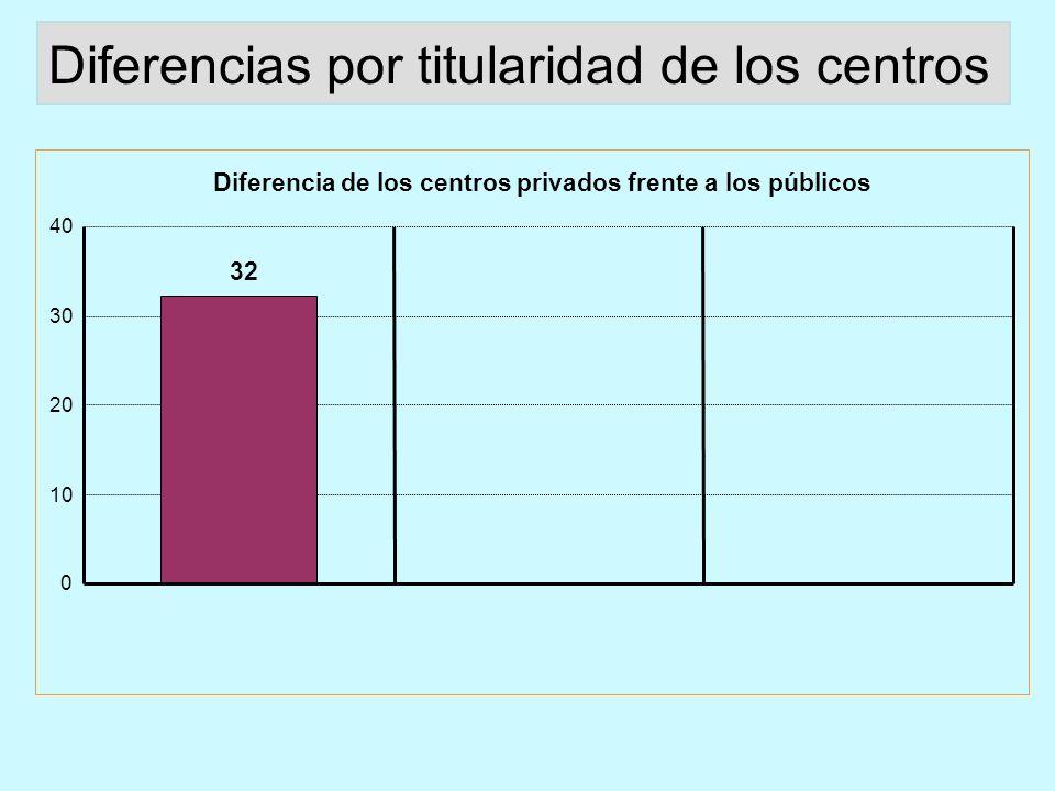 Diferencia de los centros privados frente a los públicos 32 0 10 20 30 40 Diferencias por titularidad de los centros