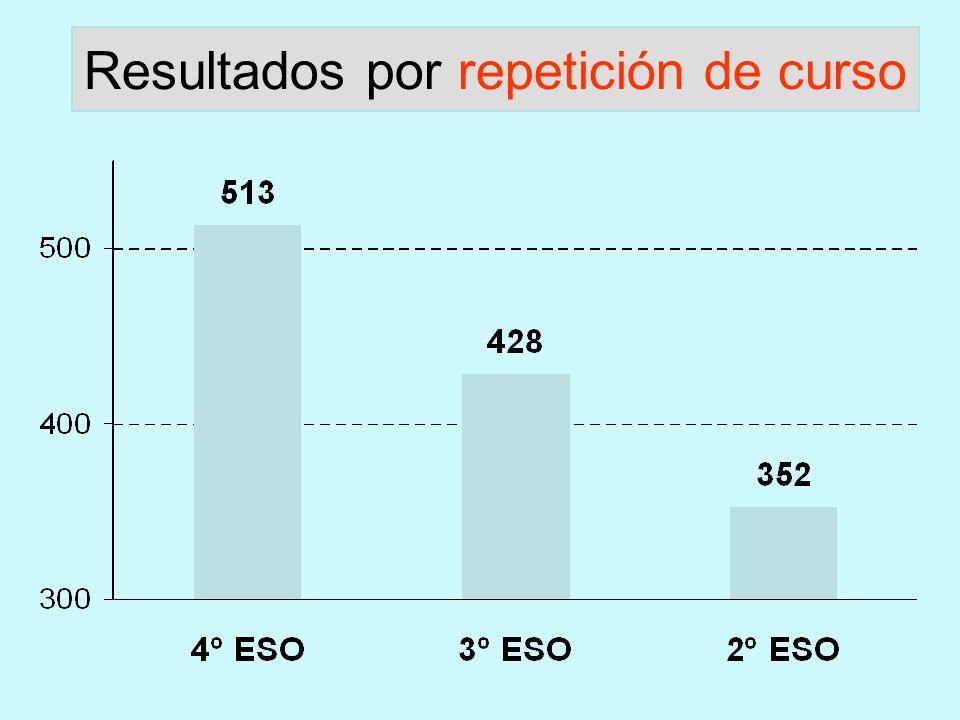Resultados por repetición de curso