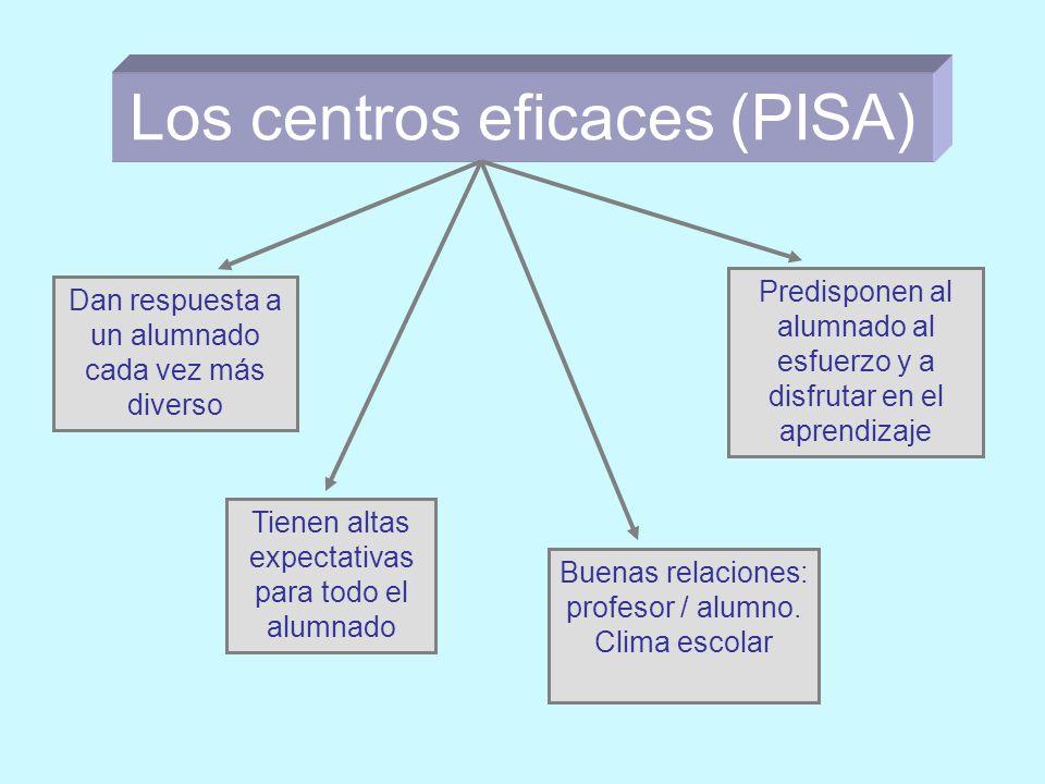 Los centros eficaces (PISA) Dan respuesta a un alumnado cada vez más diverso Predisponen al alumnado al esfuerzo y a disfrutar en el aprendizaje Buenas relaciones: profesor / alumno.