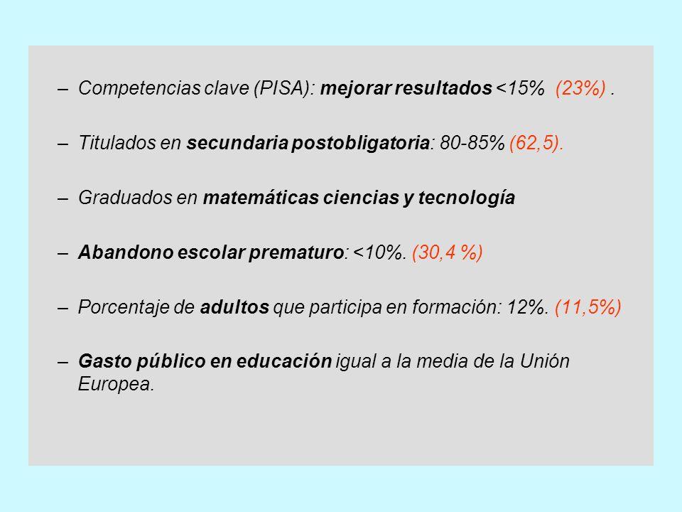 –Competencias clave (PISA): mejorar resultados <15% (23%).
