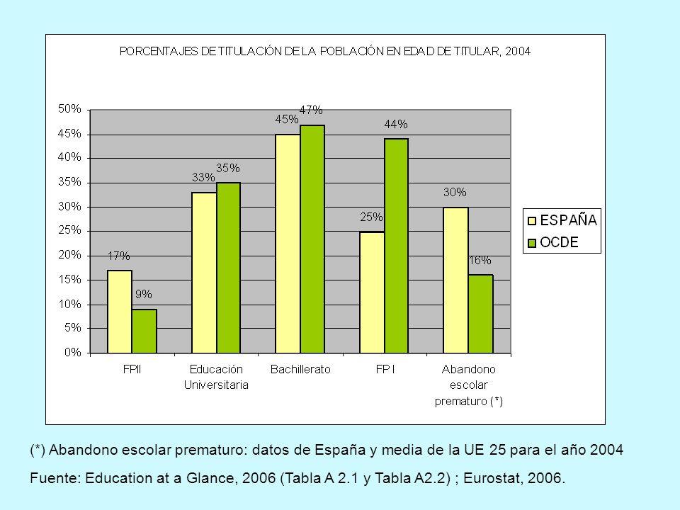 (*) Abandono escolar prematuro: datos de España y media de la UE 25 para el año 2004 Fuente: Education at a Glance, 2006 (Tabla A 2.1 y Tabla A2.2) ;
