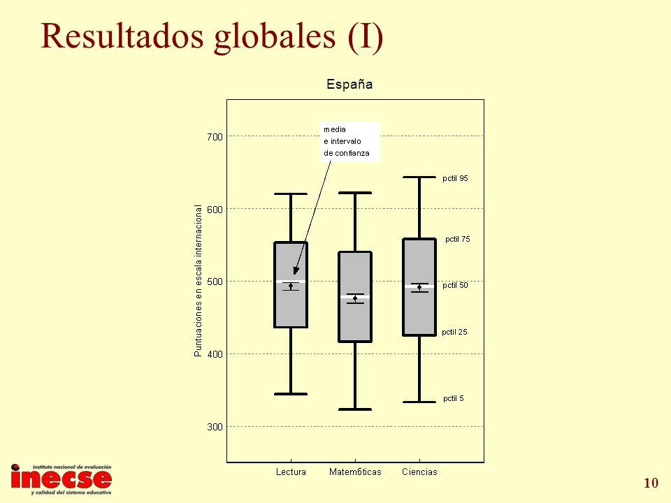 10 Resultados globales (I) España
