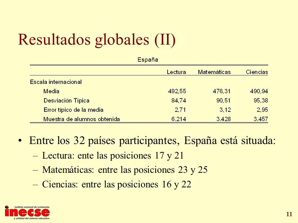 11 Resultados globales (II) Entre los 32 países participantes, España está situada: –Lectura: ente las posiciones 17 y 21 –Matemáticas: entre las posi
