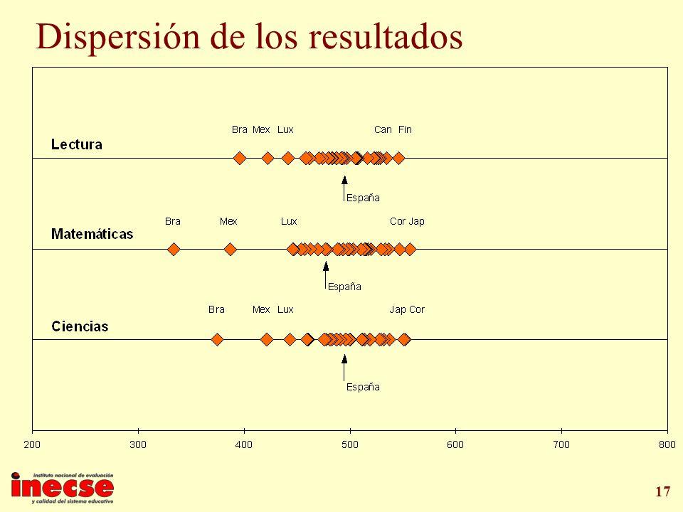 17 Dispersión de los resultados