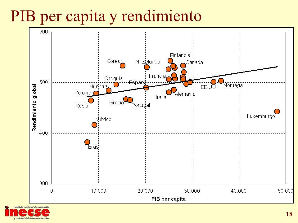 18 PIB per capita y rendimiento