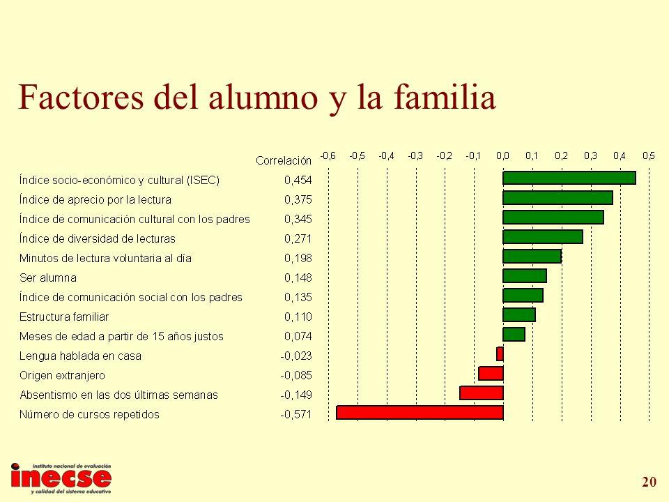 20 Factores del alumno y la familia