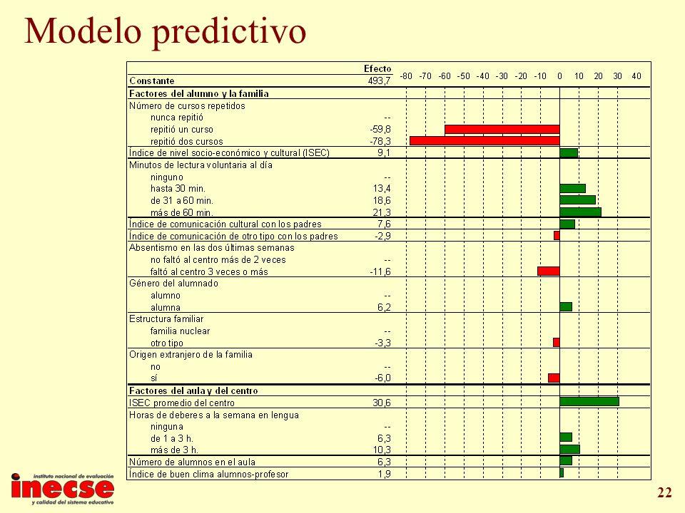 22 Modelo predictivo