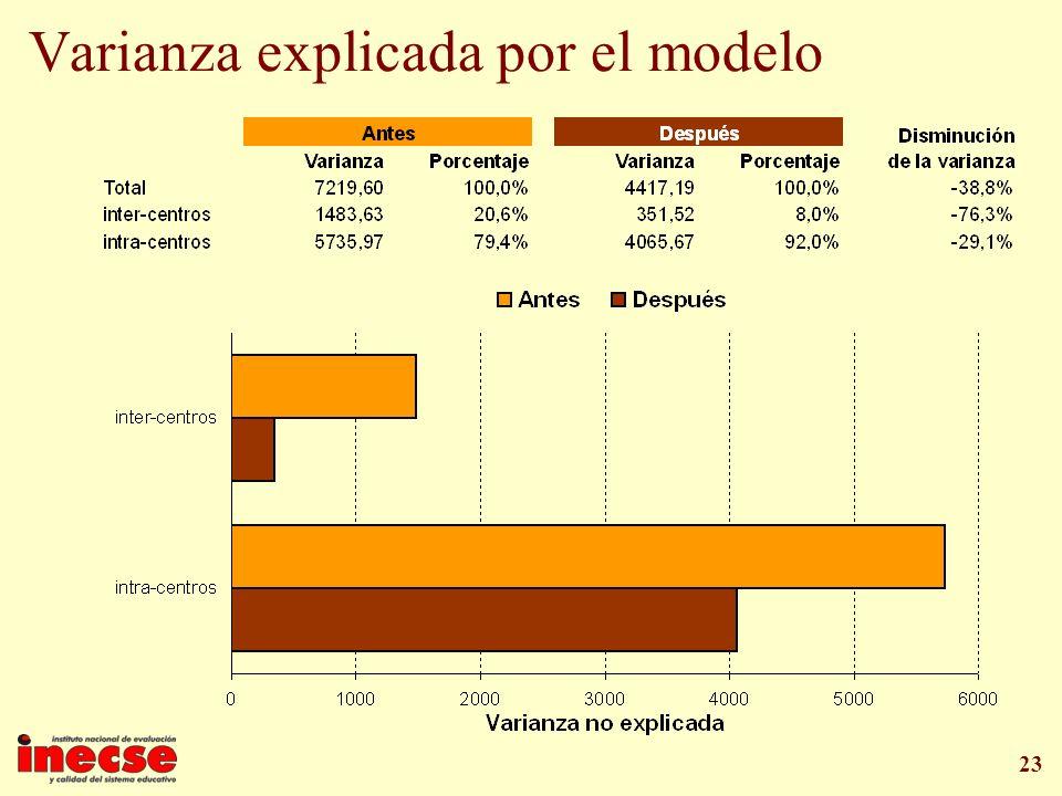 23 Varianza explicada por el modelo