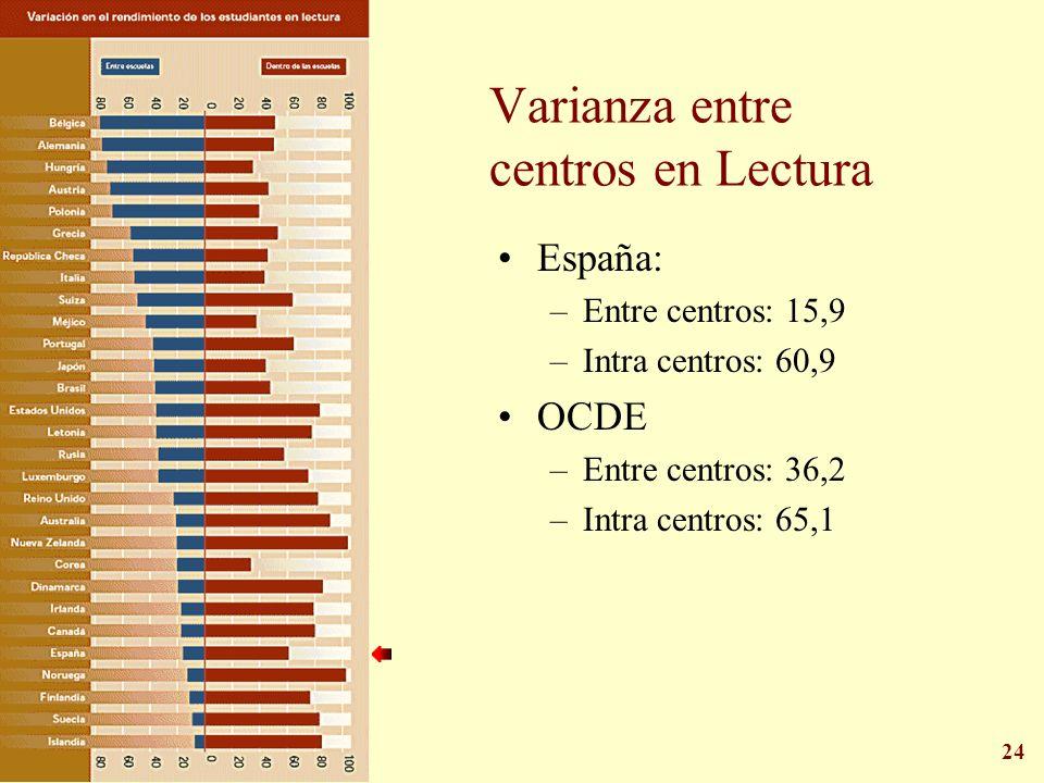 24 Varianza entre centros en Lectura España: –Entre centros: 15,9 –Intra centros: 60,9 OCDE –Entre centros: 36,2 –Intra centros: 65,1