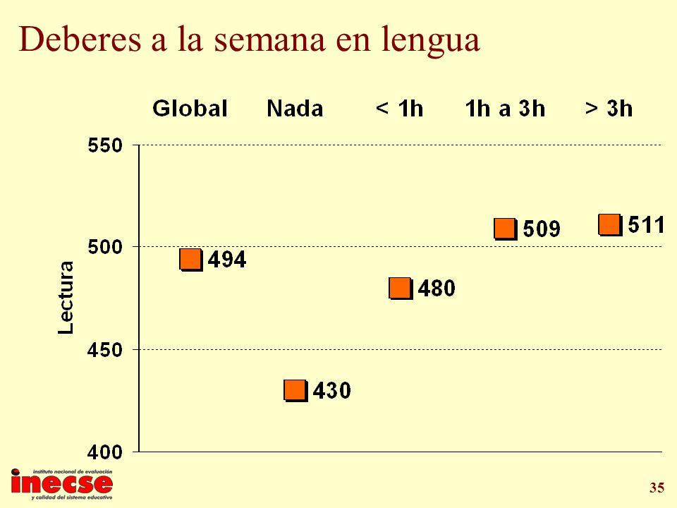 35 Deberes a la semana en lengua