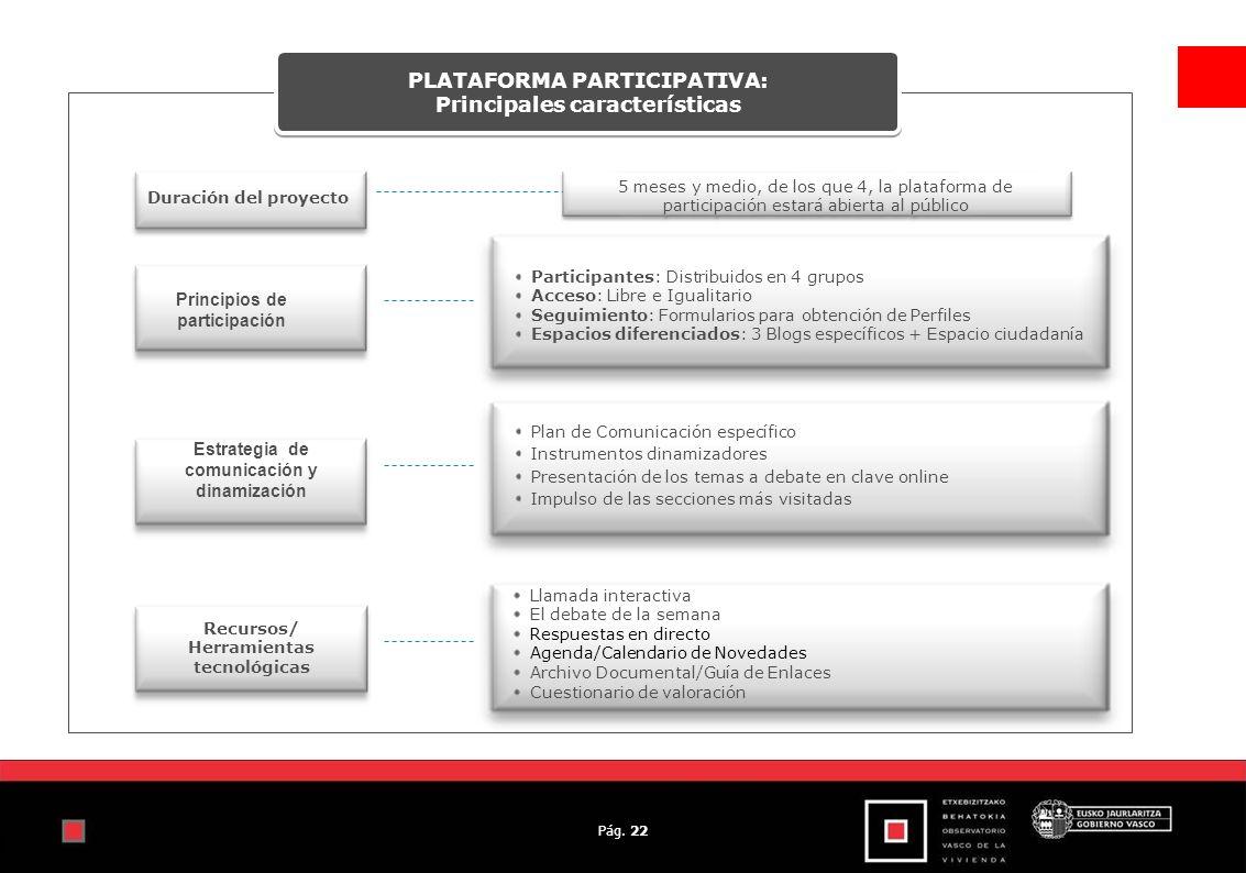 Pág. 22 Principios de participación Estrategia de comunicación y dinamización Llamada interactiva El debate de la semana Respuestas en directo Agenda/