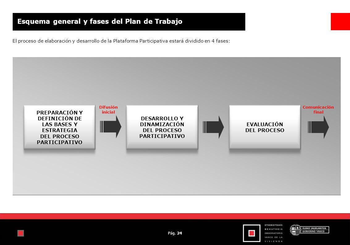 Pág. 24 Esquema general y fases del Plan de Trabajo El proceso de elaboración y desarrollo de la Plataforma Participativa estará dividido en 4 fases: