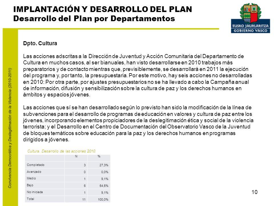 10 IMPLANTACIÓN Y DESARROLLO DEL PLAN Desarrollo del Plan por Departamentos Dpto.