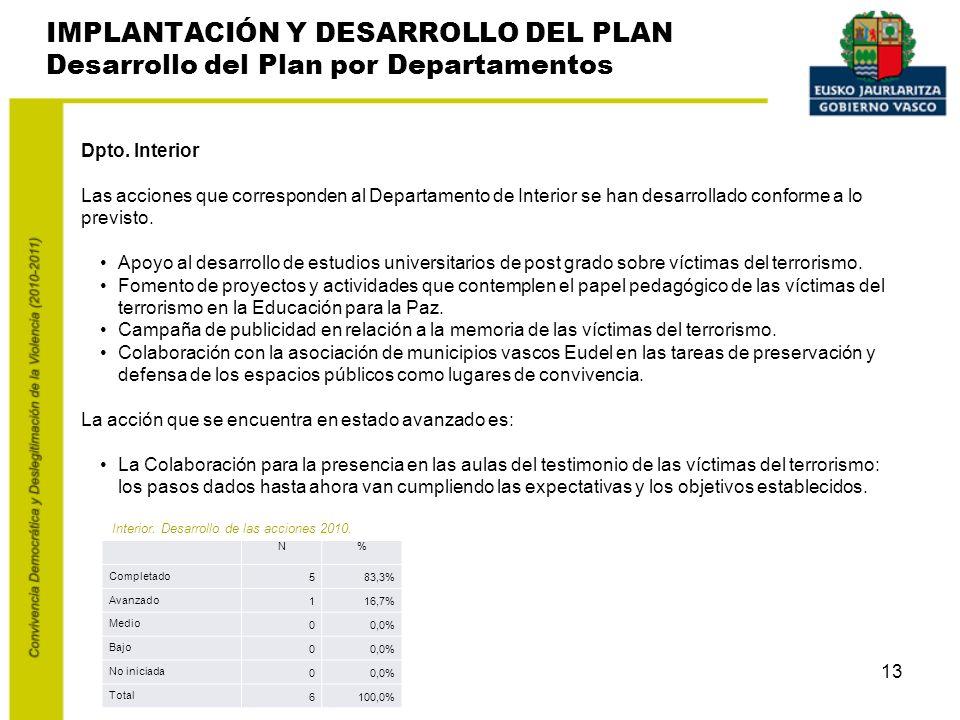 13 IMPLANTACIÓN Y DESARROLLO DEL PLAN Desarrollo del Plan por Departamentos Dpto.