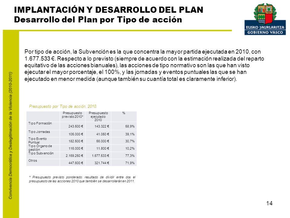 14 IMPLANTACIÓN Y DESARROLLO DEL PLAN Desarrollo del Plan por Tipo de acción Por tipo de acción, la Subvención es la que concentra la mayor partida ejecutada en 2010, con 1.677.533.