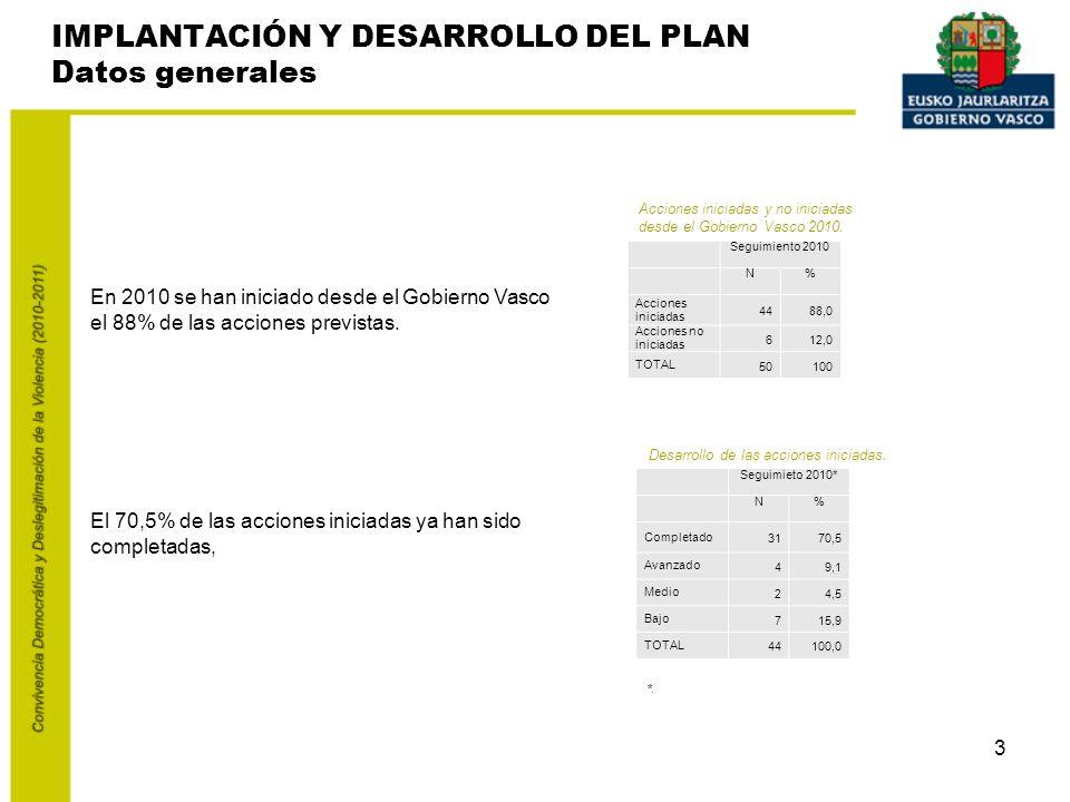 3 El 70,5% de las acciones iniciadas ya han sido completadas, En 2010 se han iniciado desde el Gobierno Vasco el 88% de las acciones previstas.