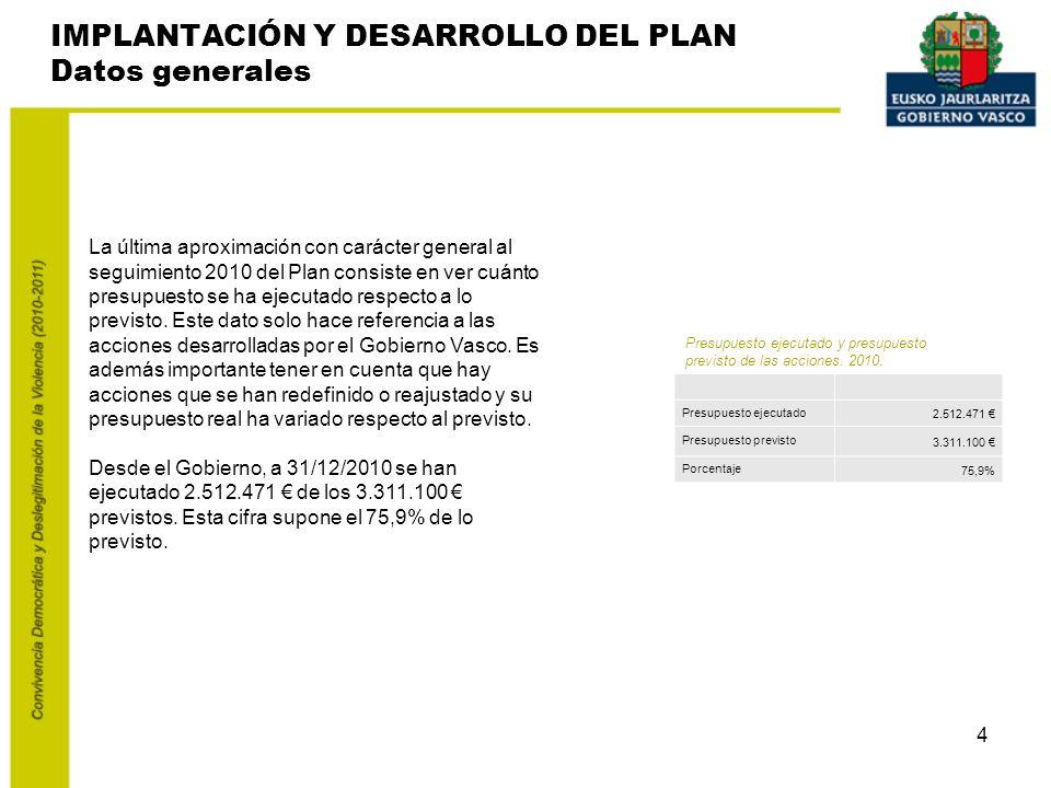 4 La última aproximación con carácter general al seguimiento 2010 del Plan consiste en ver cuánto presupuesto se ha ejecutado respecto a lo previsto.