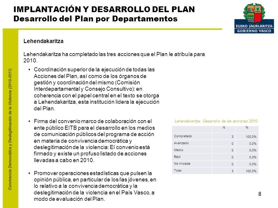 8 IMPLANTACIÓN Y DESARROLLO DEL PLAN Desarrollo del Plan por Departamentos Lehendakaritza Lehendakaritza ha completado las tres acciones que el Plan le atribuía para 2010.