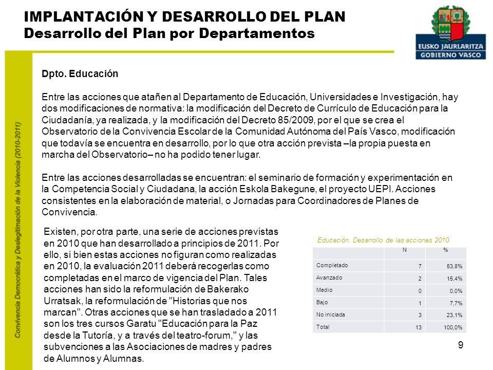 9 IMPLANTACIÓN Y DESARROLLO DEL PLAN Desarrollo del Plan por Departamentos Dpto.