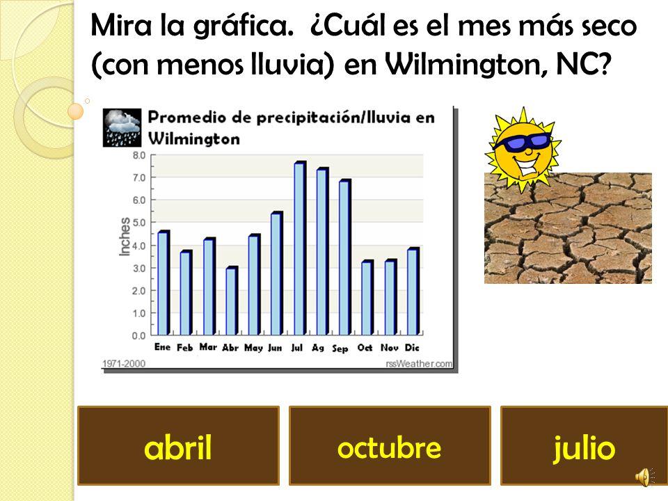 Mira la gráfica. ¿Cuál es el mes más lluvioso en Wilmington, CN? enero abril julio