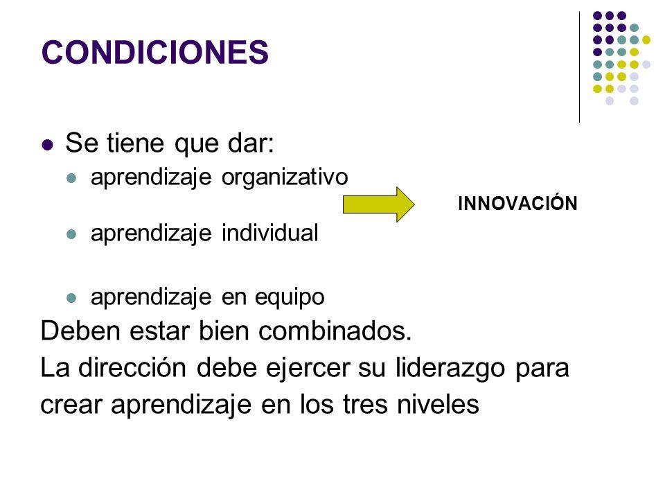 CONDICIONES Se tiene que dar: aprendizaje organizativo INNOVACIÓN aprendizaje individual aprendizaje en equipo Deben estar bien combinados. La direcci