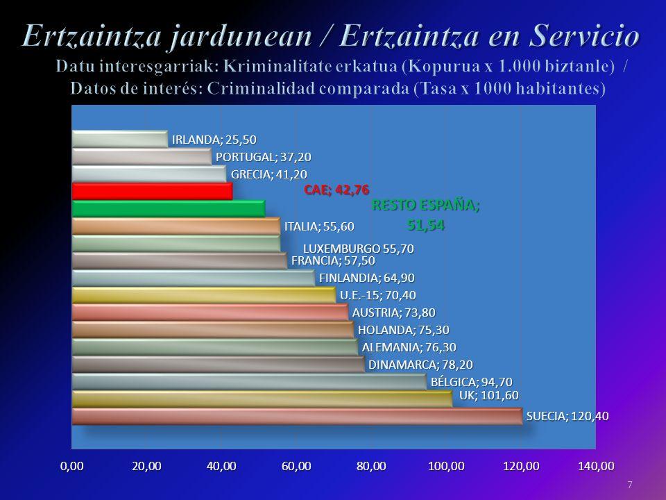 6 Datu interesgarriak: Ertzainak ertzain-etxeen arabera / Datos de interés: Ertzainas por comisarias Guztira: 24 ertzain-etxe eta trafikoko 3 / Total: 24 comisarias y 3 de Tráfico Datos actualizados a 15/02/2009 Eguneratutako datuak 2010/02/15ean / Datos actualizados a 15/02/2009