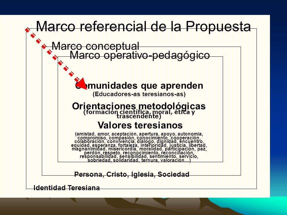 Marco referencial de la Propuesta Identidad Teresiana Marco conceptual Persona, Cristo, Iglesia, Sociedad Marco operativo-pedagógico Comunidades que a