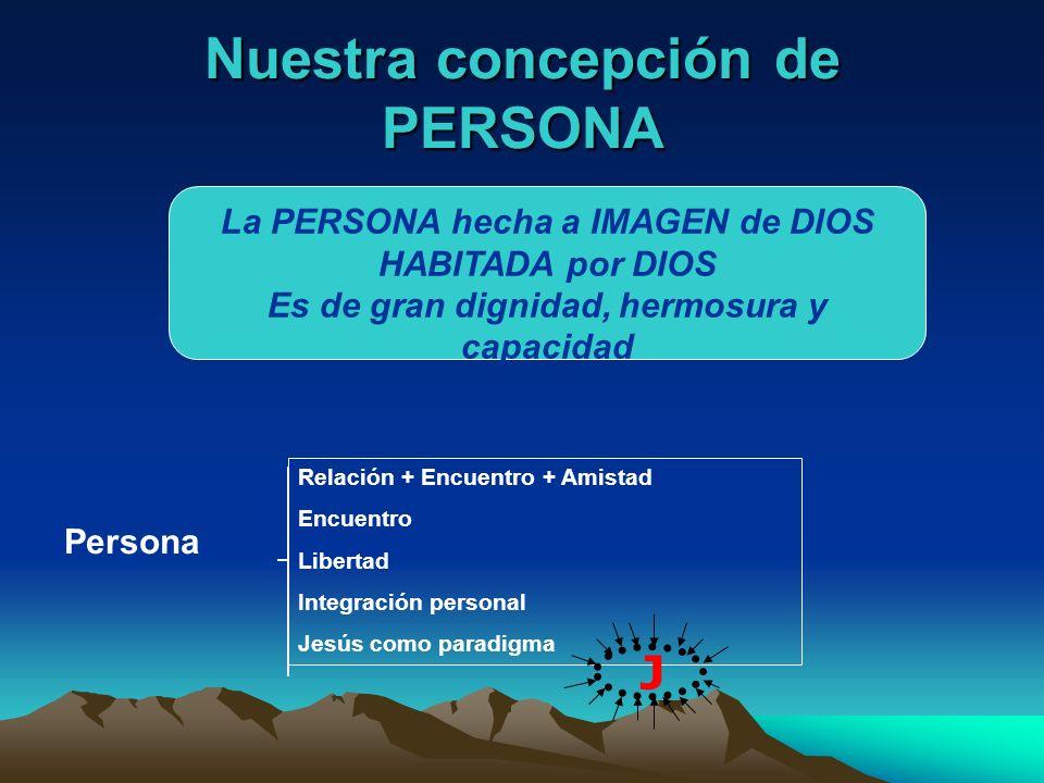 Nuestra concepción de PERSONA La PERSONA hecha a IMAGEN de DIOS HABITADA por DIOS Es de gran dignidad, hermosura y capacidad Persona Relación + Encuen