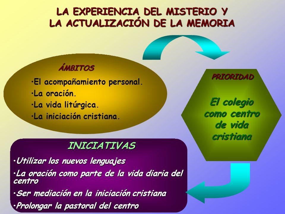 ÁMBITOS El colegio como centro de vida cristiana PRIORIDAD Utilizar los nuevos lenguajesUtilizar los nuevos lenguajes La oración como parte de la vida