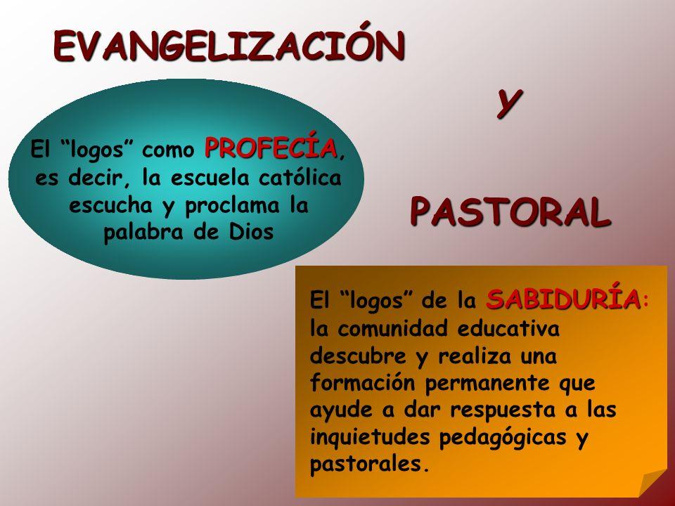 EVANGELIZACIÓN PROFECÍA El logos como PROFECÍA, es decir, la escuela católica escucha y proclama la palabra de Dios SABIDURÍA El logos de la SABIDURÍA