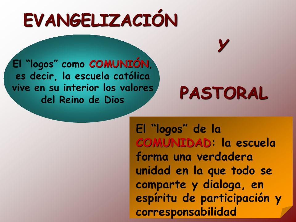 EVANGELIZACIÓN COMUNIÓN El logos como COMUNIÓN, es decir, la escuela católica vive en su interior los valores del Reino de Dios COMUNIDAD El logos de