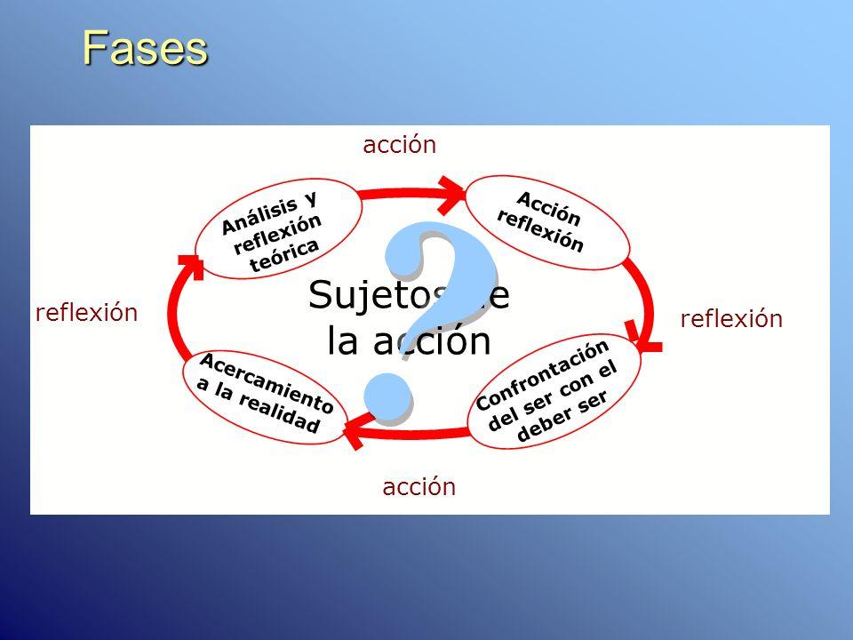 Fases Sujetos de la acción acción reflexión Acercamiento a la realidad Análisis y reflexión teórica Acción reflexión Confrontación del ser con el debe