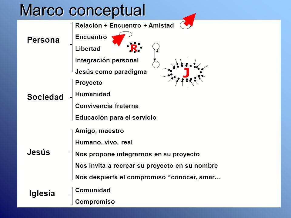 Marco conceptual Sociedad Proyecto Humanidad Convivencia fraterna Educación para el servicio Jesús Amigo, maestro Humano, vivo, real Nos propone integ