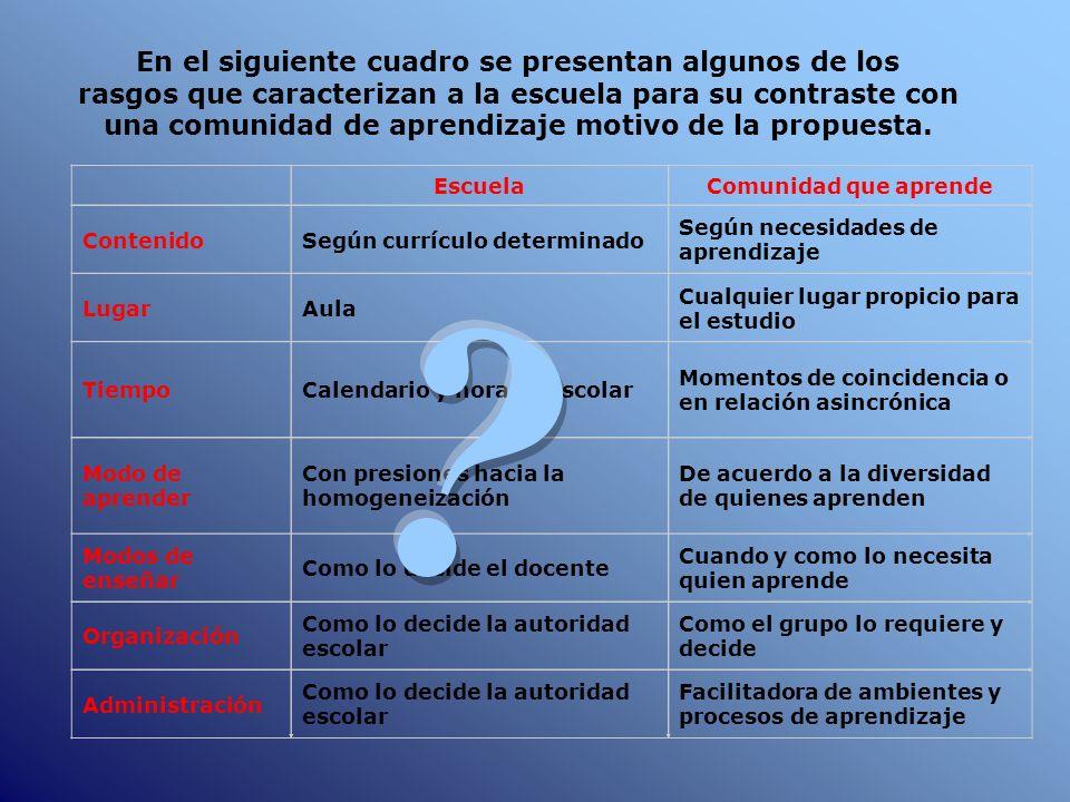 En el siguiente cuadro se presentan algunos de los rasgos que caracterizan a la escuela para su contraste con una comunidad de aprendizaje motivo de l