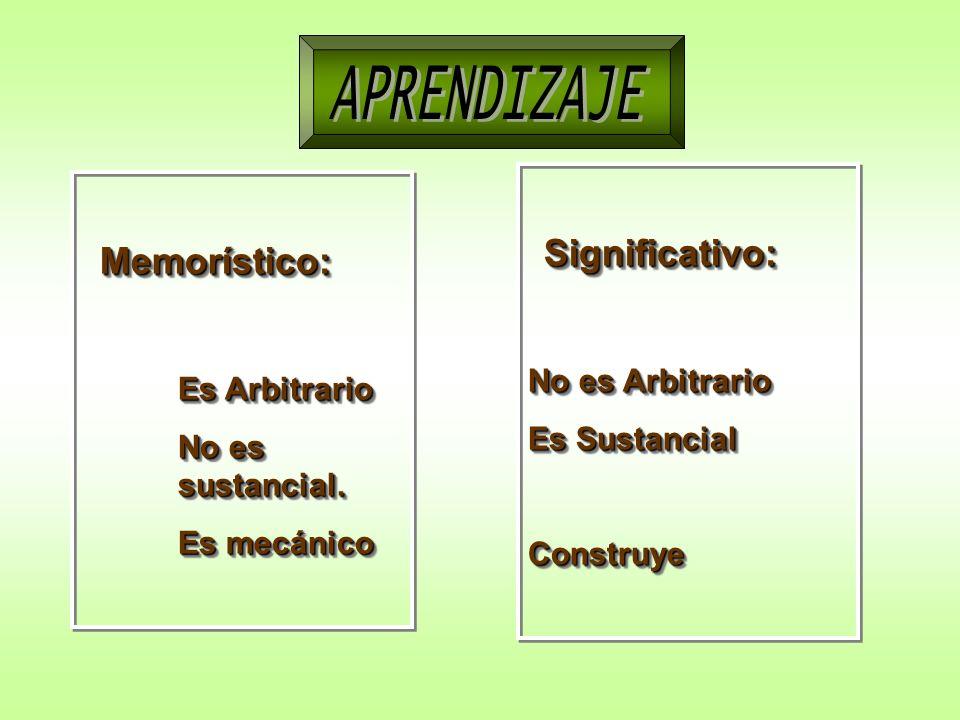 APRENDIZAJEAPRENDIZAJE Memorístico: Memorístico: Es Arbitrario No es sustancial. Es mecánico Memorístico: Memorístico: Es Arbitrario No es sustancial.