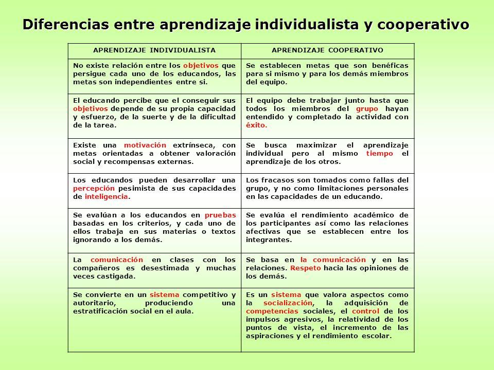 Diferencias entre aprendizaje individualista y cooperativo APRENDIZAJE INDIVIDUALISTAAPRENDIZAJE COOPERATIVO No existe relación entre los objetivos qu