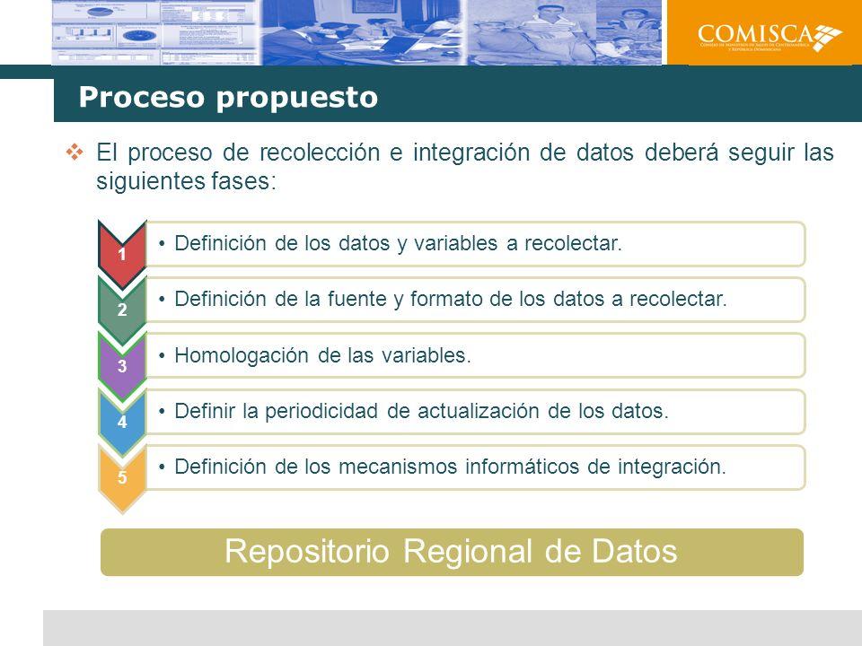 Esquema general de integración de datos Se crearán mecanismos de integración de todos los datos provenientes de las diversas fuentes.