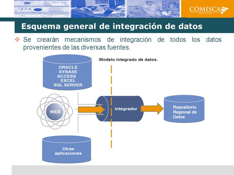 Mecanismos de integración A continuación se detallan los mecanismos de integración posibles: Integración a través de Web Services (independiente del lenguaje y plataforma) 1 Replicación de los datos desde un servidor local hacia el servidor de COMISCA 2 Exportación de los datos desde las fuentes existentes y envío a través de archivos planos (CSV, XML, XLS) 3 Repositorio Regional de Datos