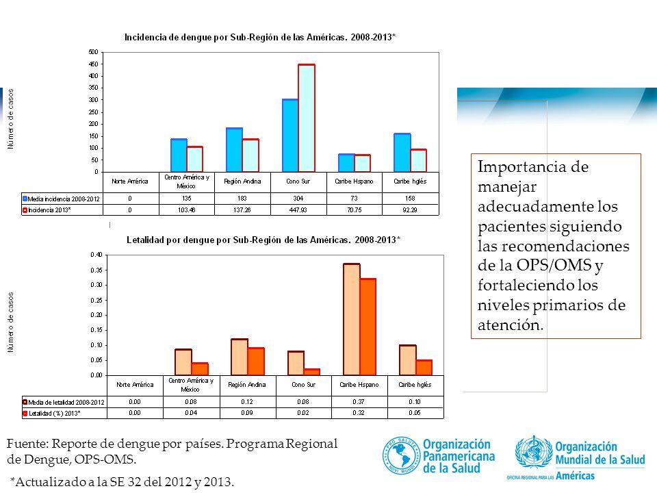 Título de la presentación   2013 2   Fuente: Reporte de dengue por países.