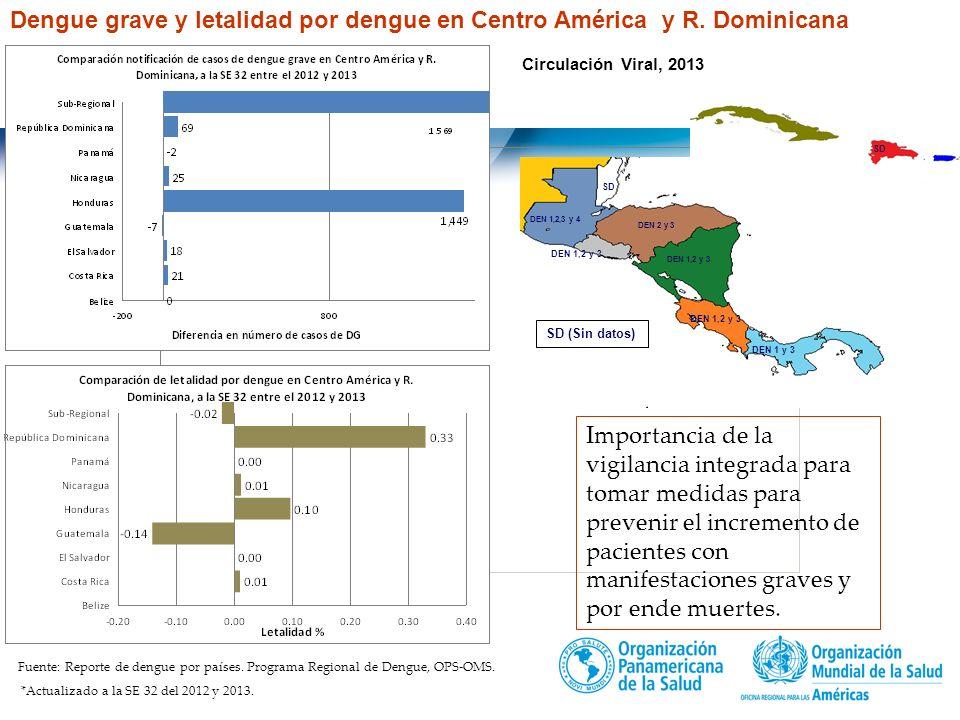 Título de la presentación | 2013 5 | Fuente: Reporte de dengue por países. Programa Regional de Dengue, OPS-OMS. *Actualizado a la SE 32 2013. Costa R
