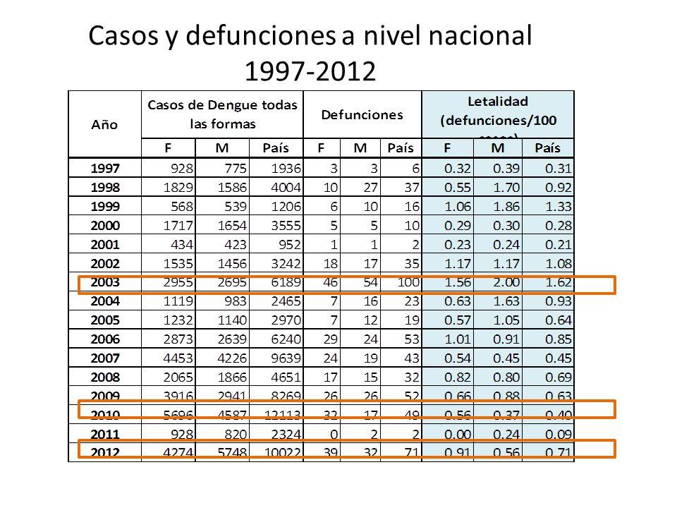Casos y defunciones a nivel nacional 1997-2012