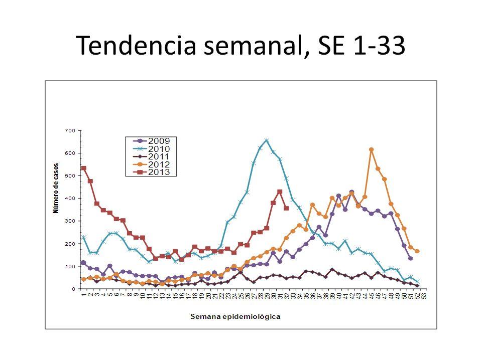 Tendencia semanal, SE 1-33