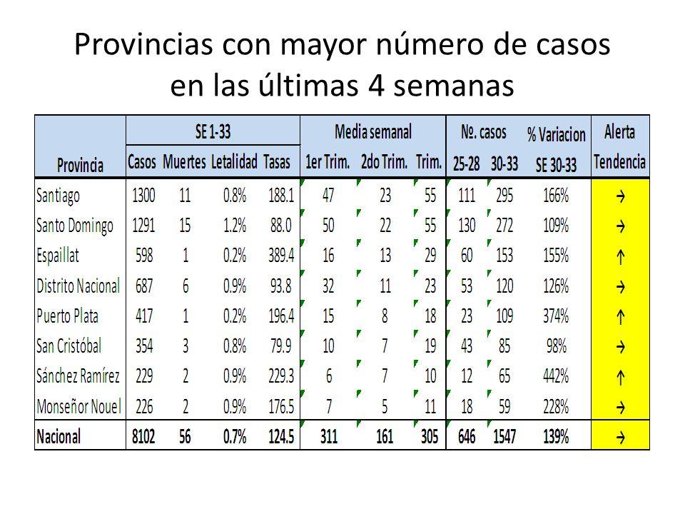 Provincias con mayor número de casos en las últimas 4 semanas
