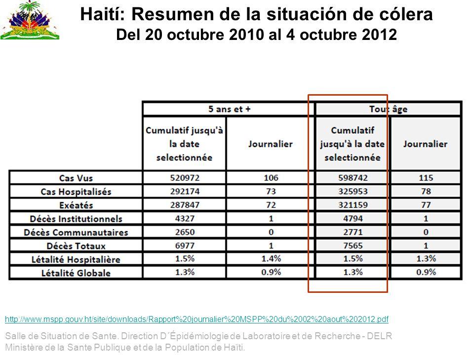 Haití: Resumen de la situación de cólera Del 20 octubre 2010 al 4 octubre 2012 Salle de Situation de Sante. Direction D´Épidémiologie de Laboratoire e