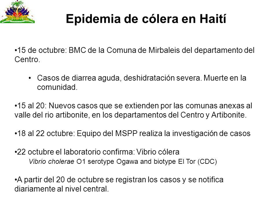 15 de octubre: BMC de la Comuna de Mirbaleis del departamento del Centro. Casos de diarrea aguda, deshidratación severa. Muerte en la comunidad. 15 al