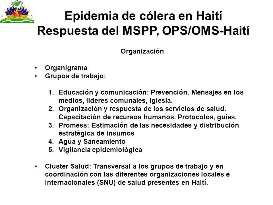 Epidemia de cólera en Haití Respuesta del MSPP, OPS/OMS-Haití Organización Organigrama Grupos de trabajo: 1.Educación y comunicación: Prevención. Mens